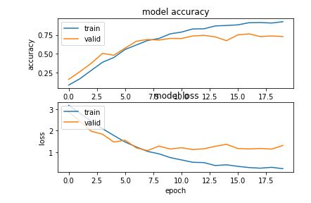 Optimising GPU acceleration of Machine Learning for Speed - Justin's