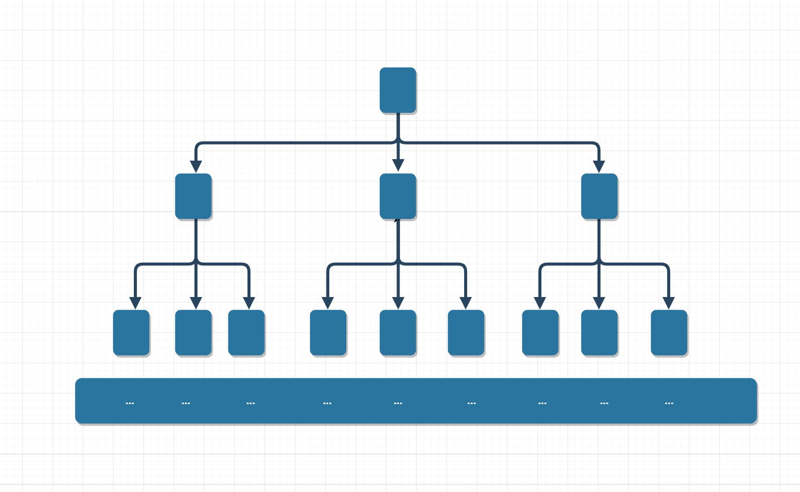 Diagram of a three way branching tree showing how recursively solving a three way branching tree would rapidly become intractable