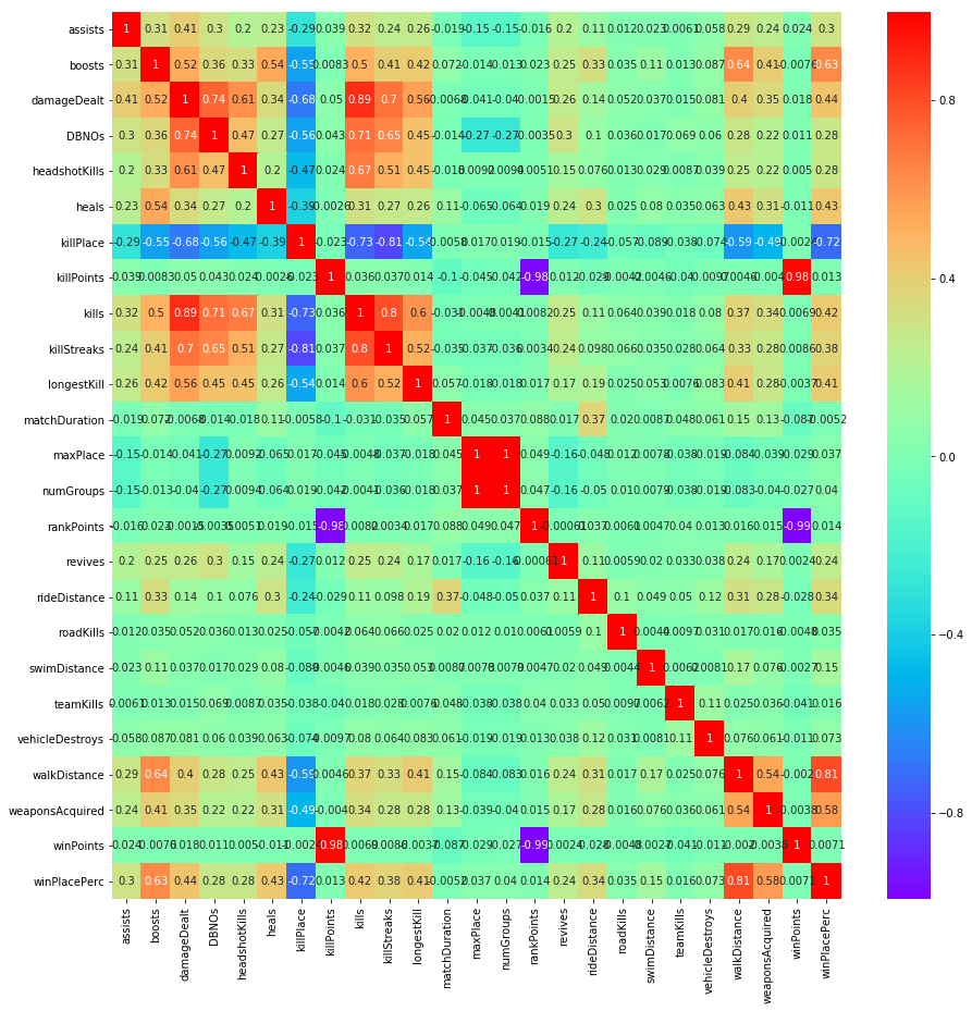 Shows correlations between variables