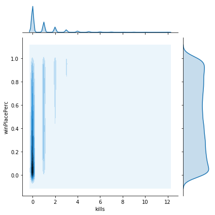 A variety of KDE plots showing differing relationships between variables and winPlacePerc